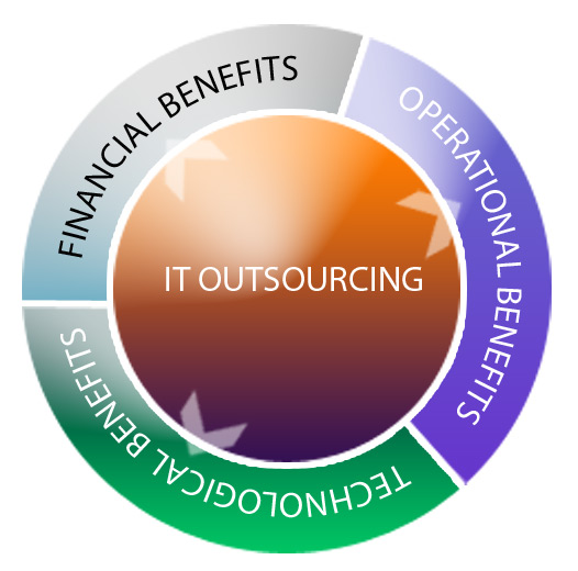 Outsourcing IT Services Makes Good Business Sense – Here's Why